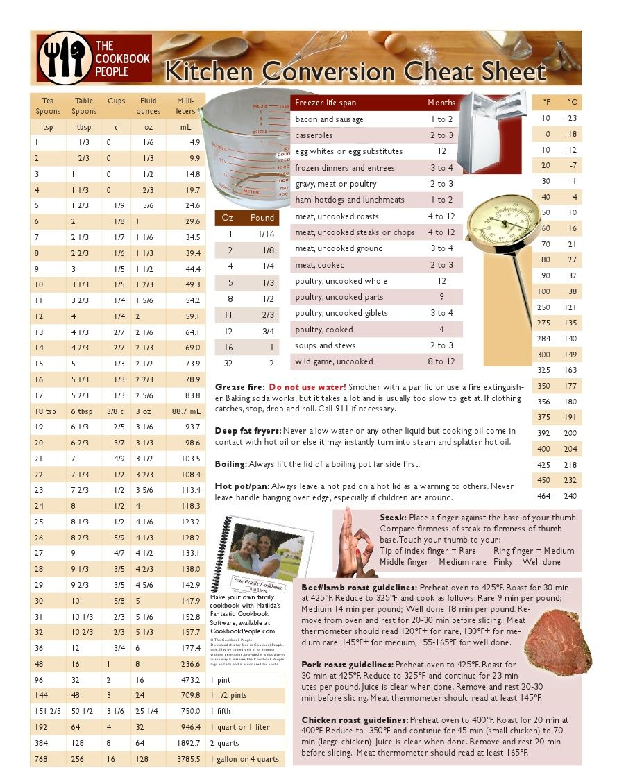Kitchen conversion chart measurement conversions tools