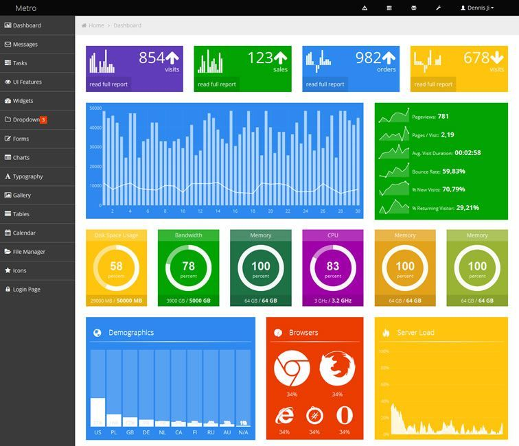 20 Free Bootstrap Admin Dashboard Templates For 2020 Dashboard Template Template Freebie Free Letterhead Templates