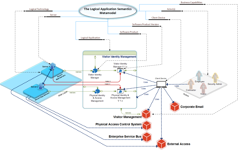 logical application diagram using microsoft visio 2013 logic diagram template visio logic diagram visio [ 1493 x 943 Pixel ]