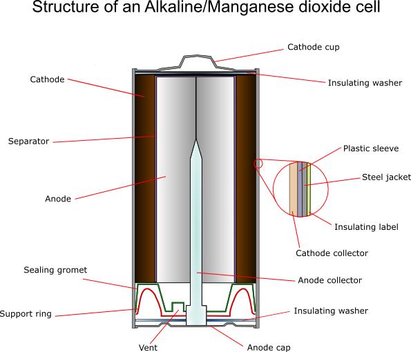 Batteries   Manganese Oxide Batteries