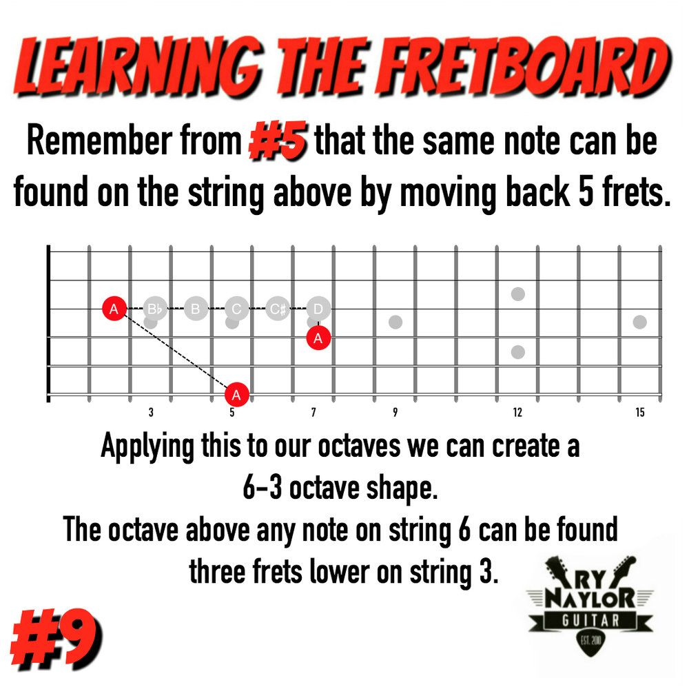 Learning the notes on the guitar fretboard — Ry Naylor