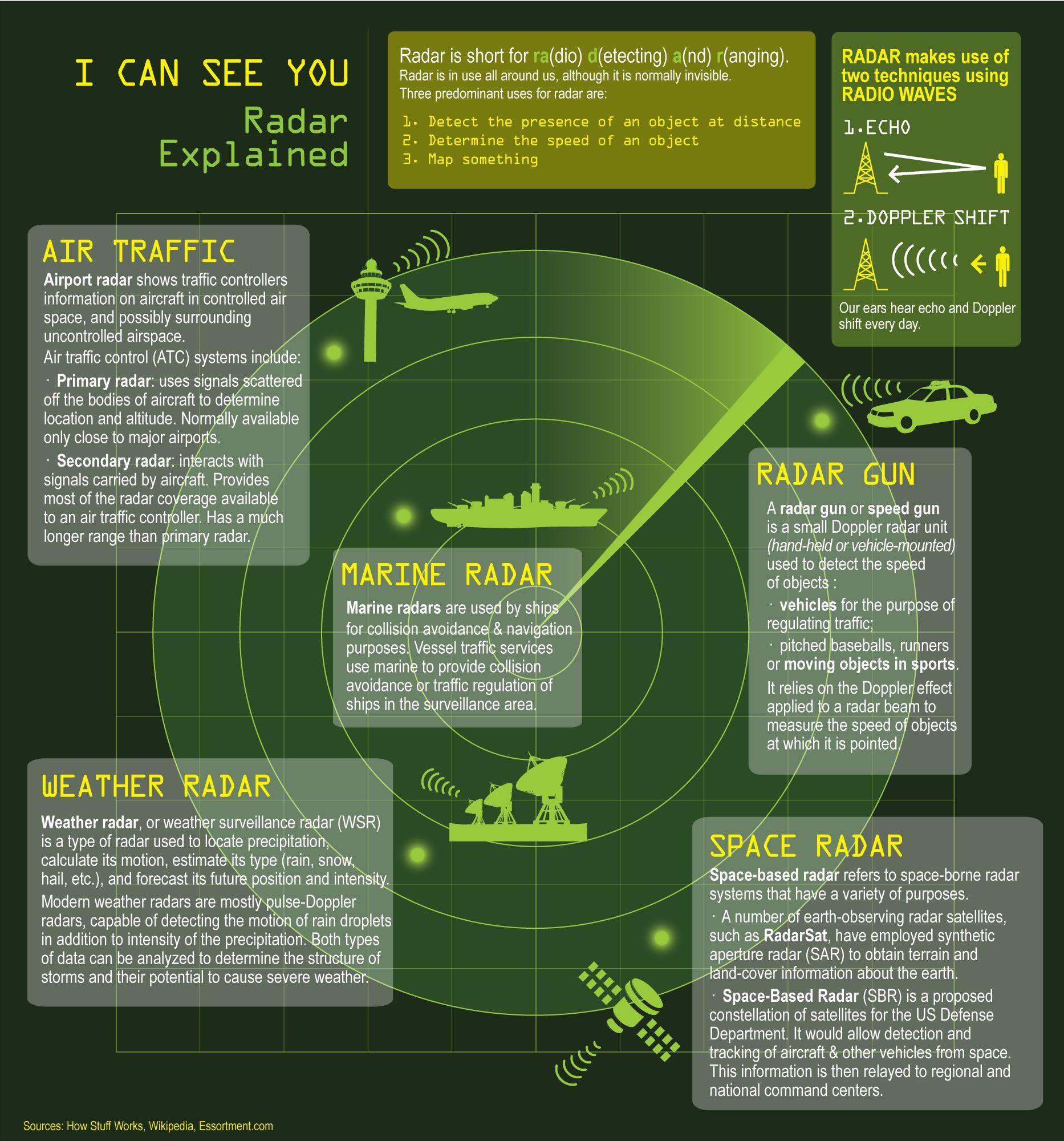Poster Radar Explained Teaching Fun Infographic Unique Teaching Resources [ 2000 x 1866 Pixel ]
