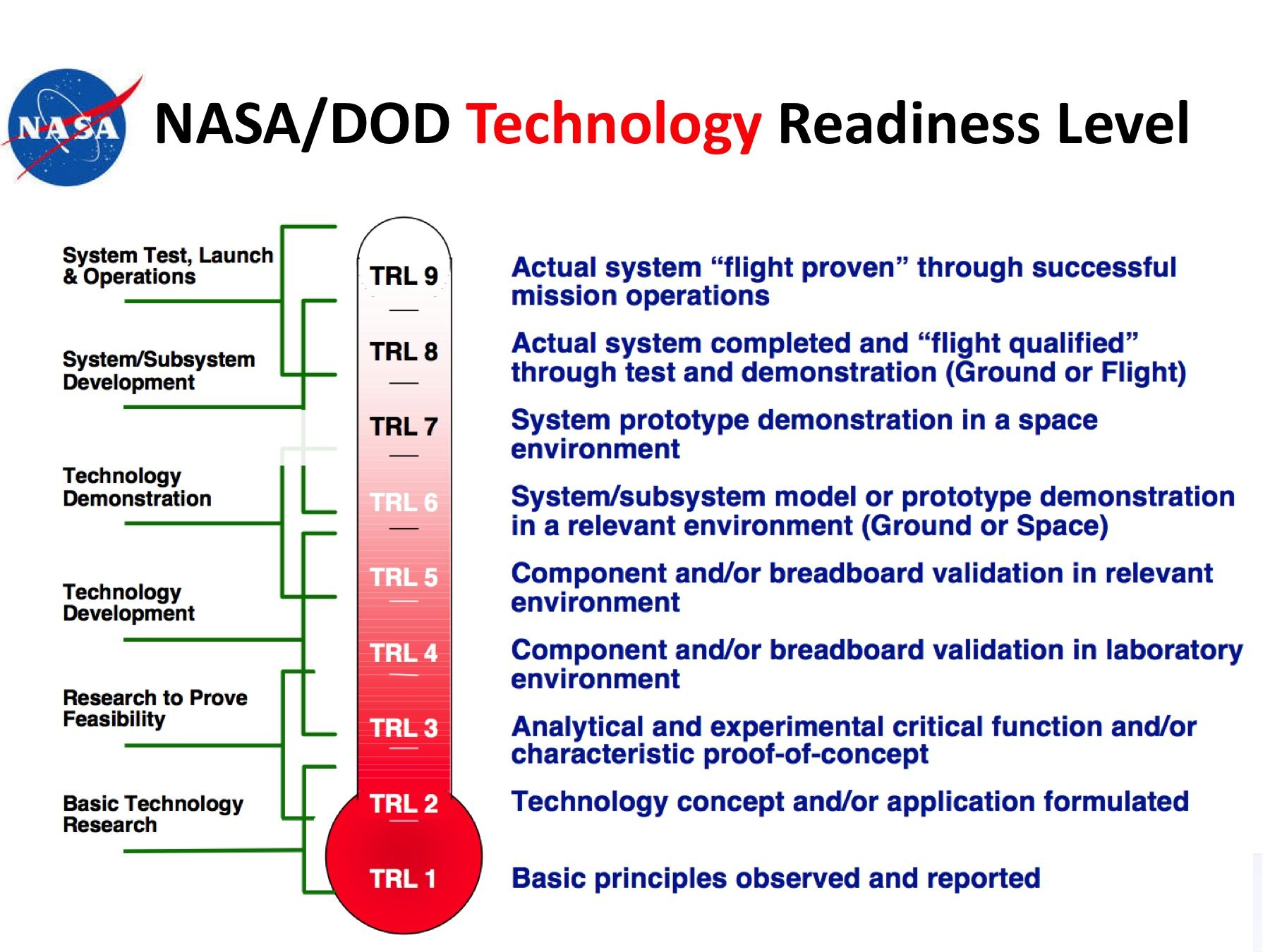 NASA DOD Technology Readiness Level (TRL) | Emprendimiento ...