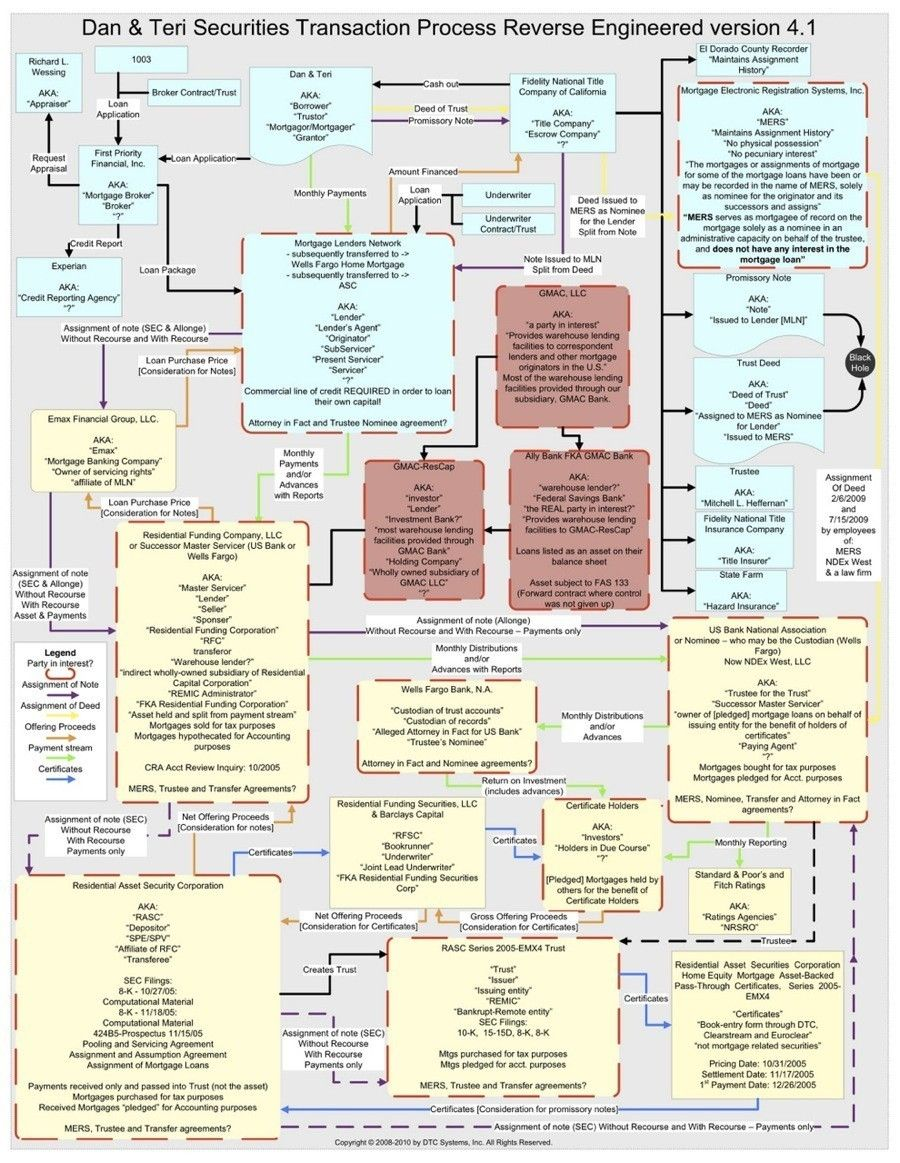 Man Makes Ridiculously Complicated Chart To Find Out Who Owns His ...