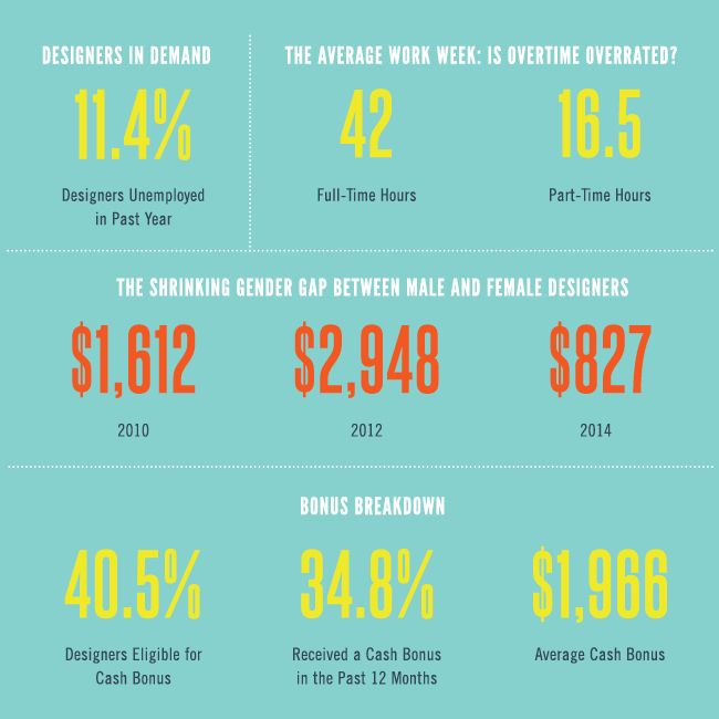 Survey says graphic design salary up infographics - Average salary for an interior designer ...