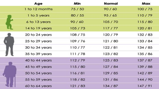Normal Blood Pressure Ranges According To Your Age  Medical