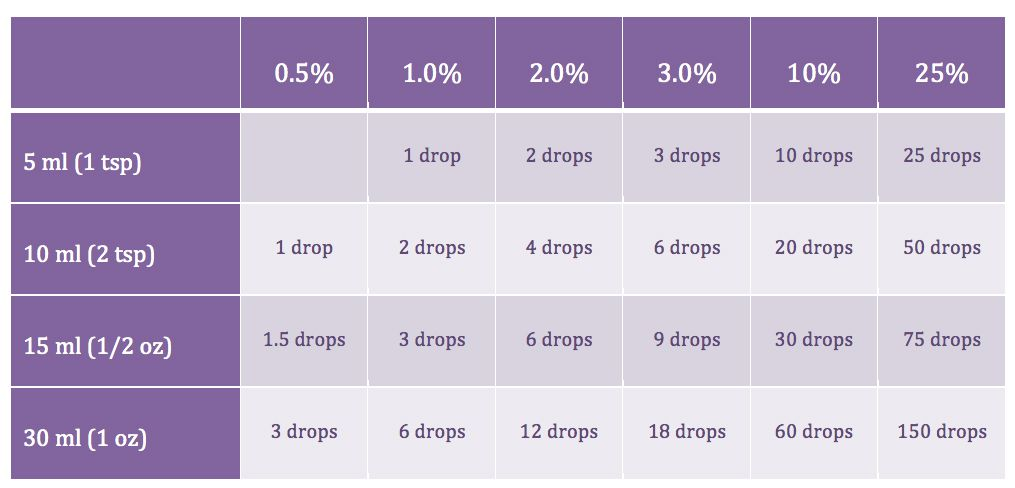 Essential Oil Dilution Chart Doterra