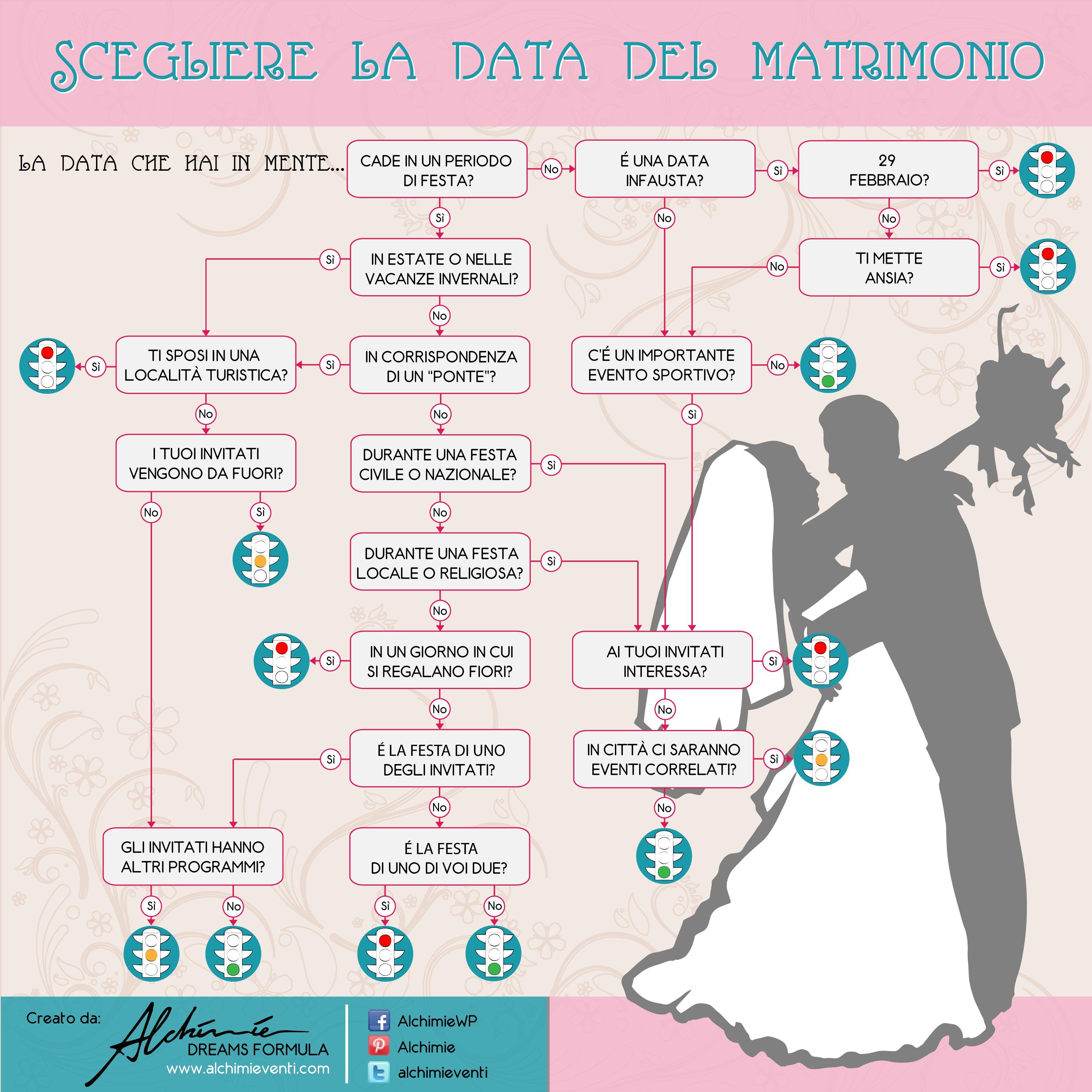 Scegliere La Data Del Matrimonio Date Da Evitare La Data Del Matrimonio Matrimonio Pianificazione Matrimoni