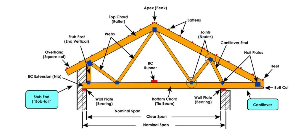 Roof Truss Elements Angles And Basics To Understand To See More Visit In 2020 Roof Trusses Roof Roof Construction