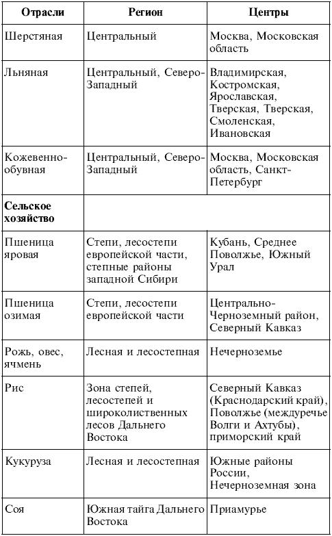 Готовые практические работы по географии 8 класс авторы а.н.витченко г.г.обух н.г.станкевич скачать