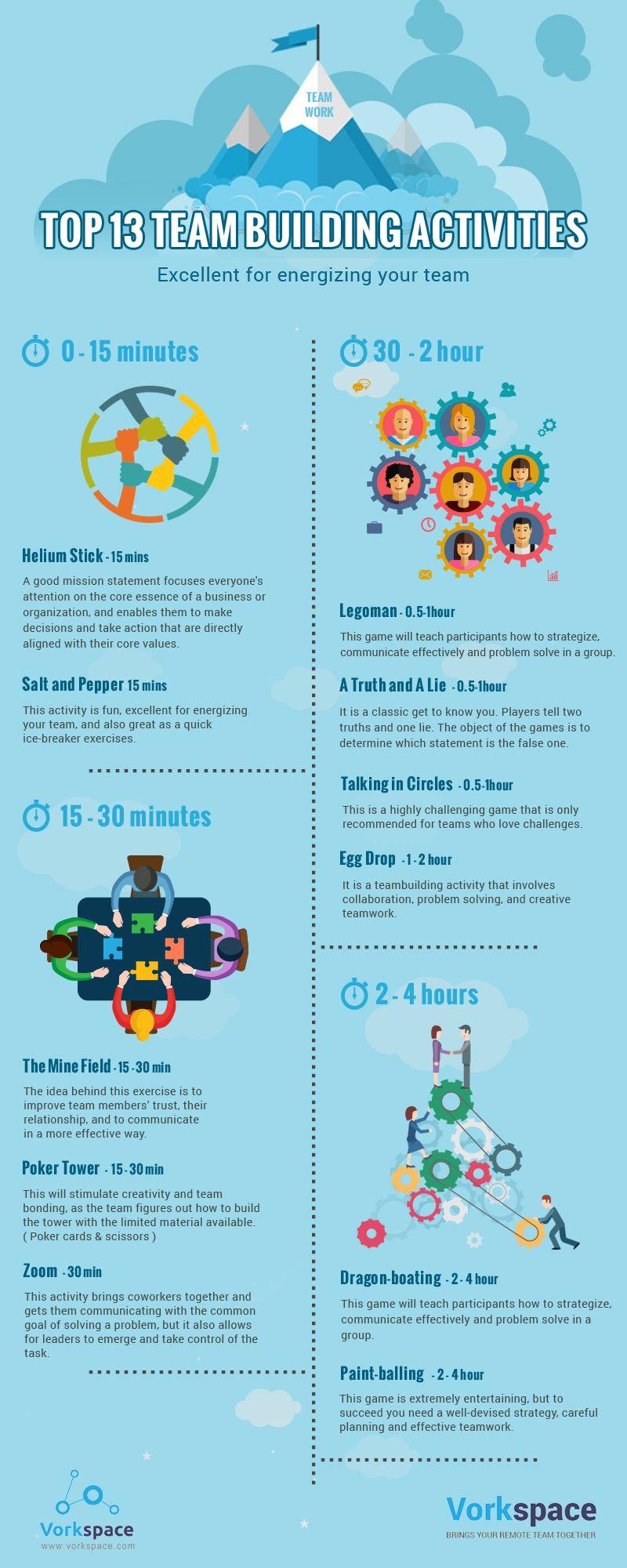 Top 13 Remote Team Building Activities Infographic Team Building Activities Team Building Games Fun Team Building Activities