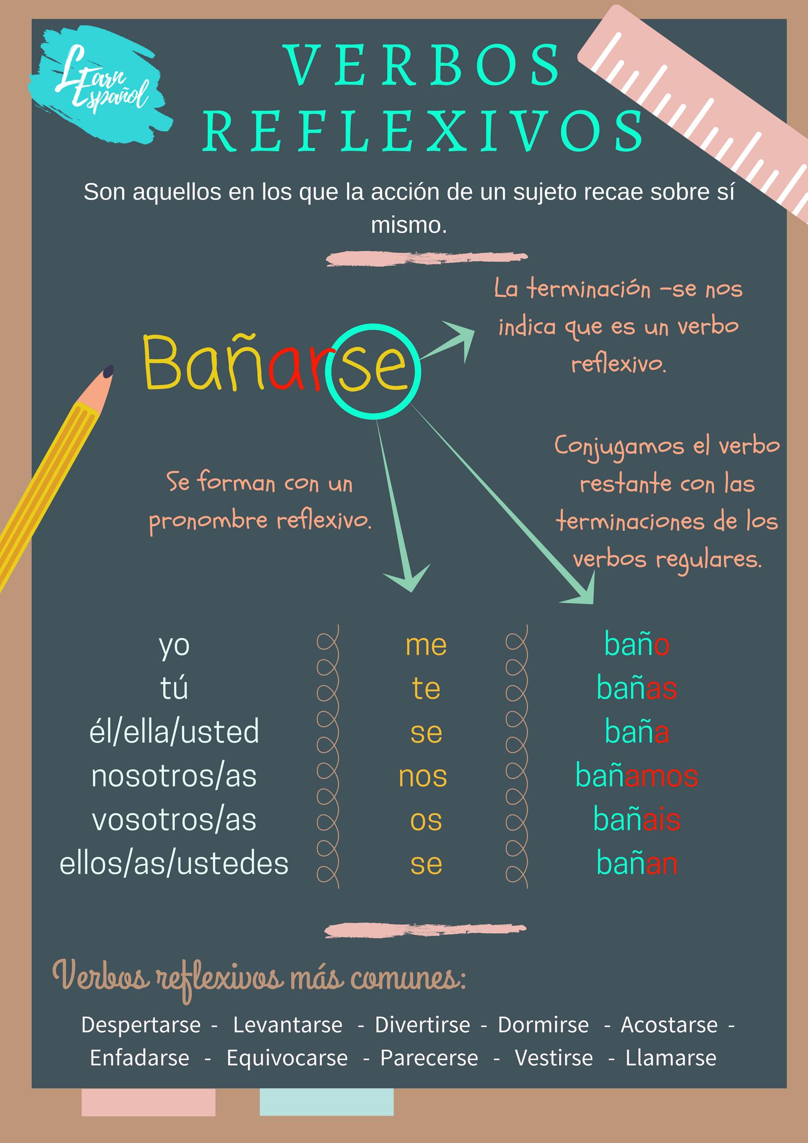 Conjugacion Verbos Reflexivos Espanol Gramatica Spanish Grammar Learning Spanish Vocabulary Learning Spanish [ 2246 x 1588 Pixel ]