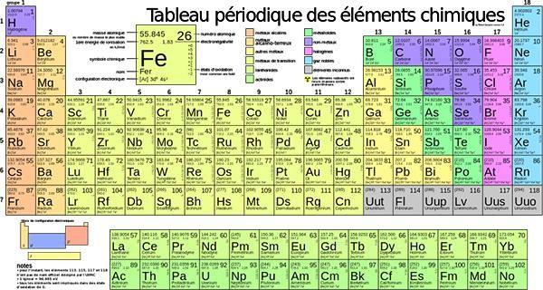 Le tableau p riodique des l ments galement appel table for P tableau periodique