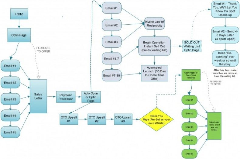 Great Online Sales Process Flowchart The Response Dynamite Video