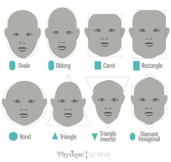 les différents type de visage forme de tête