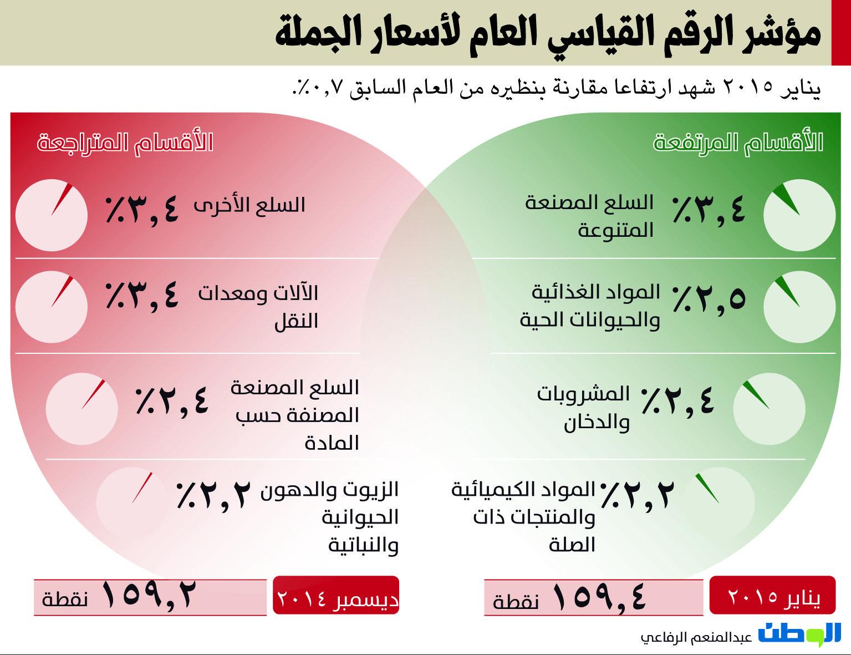Economic Infographic Lull Life