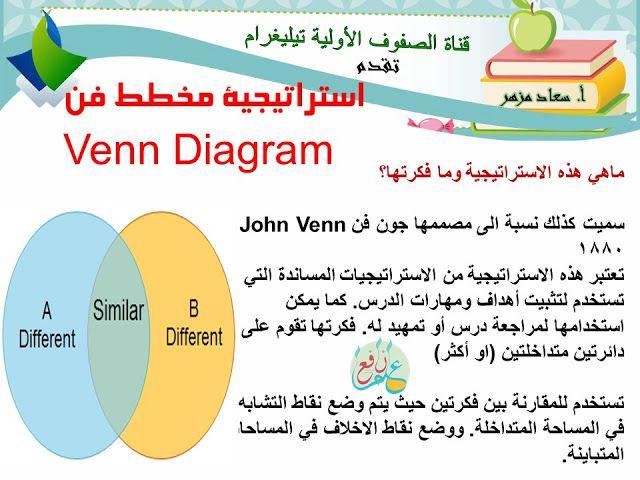 استراتيجية مخطط فن ضمن استراتيجيات التعلم النشط Venn Diagram 3ilm Nafi3 Active Learning Strategies Teaching Strategies Teacher Stickers