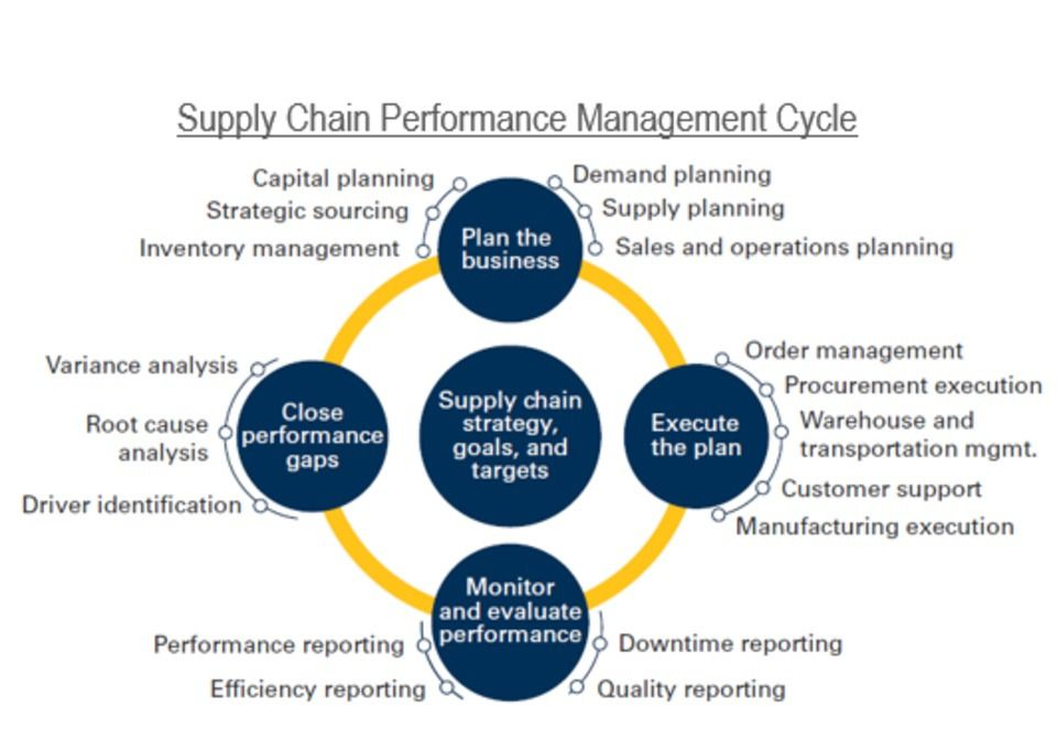 Supply chain performance management cycle Procurement