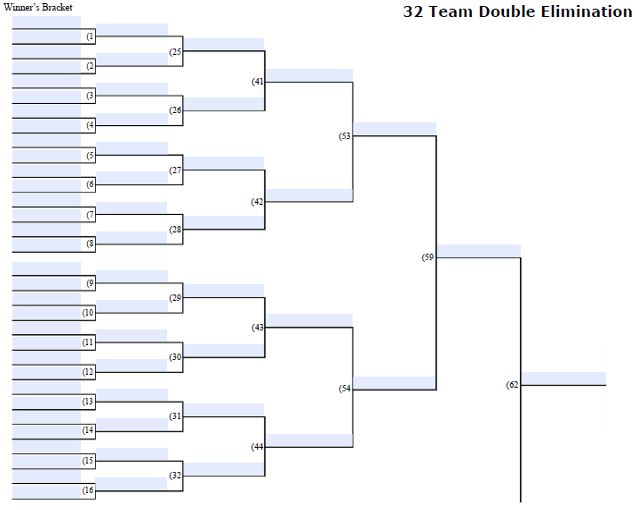 Fillable 32 Team Double Elimination Editable Tourney Bracket Webelos Scout Activities Tournaments