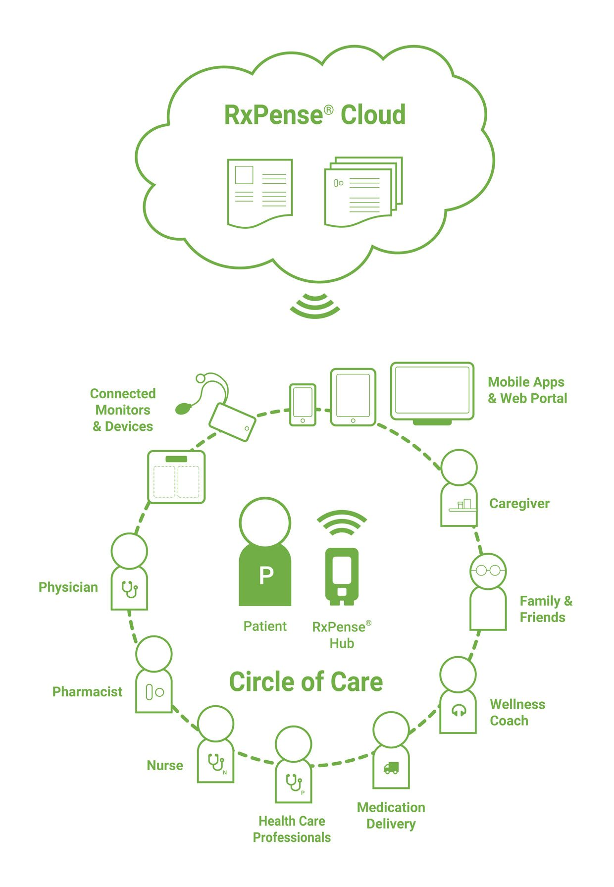 RxPense medication management and remote patient