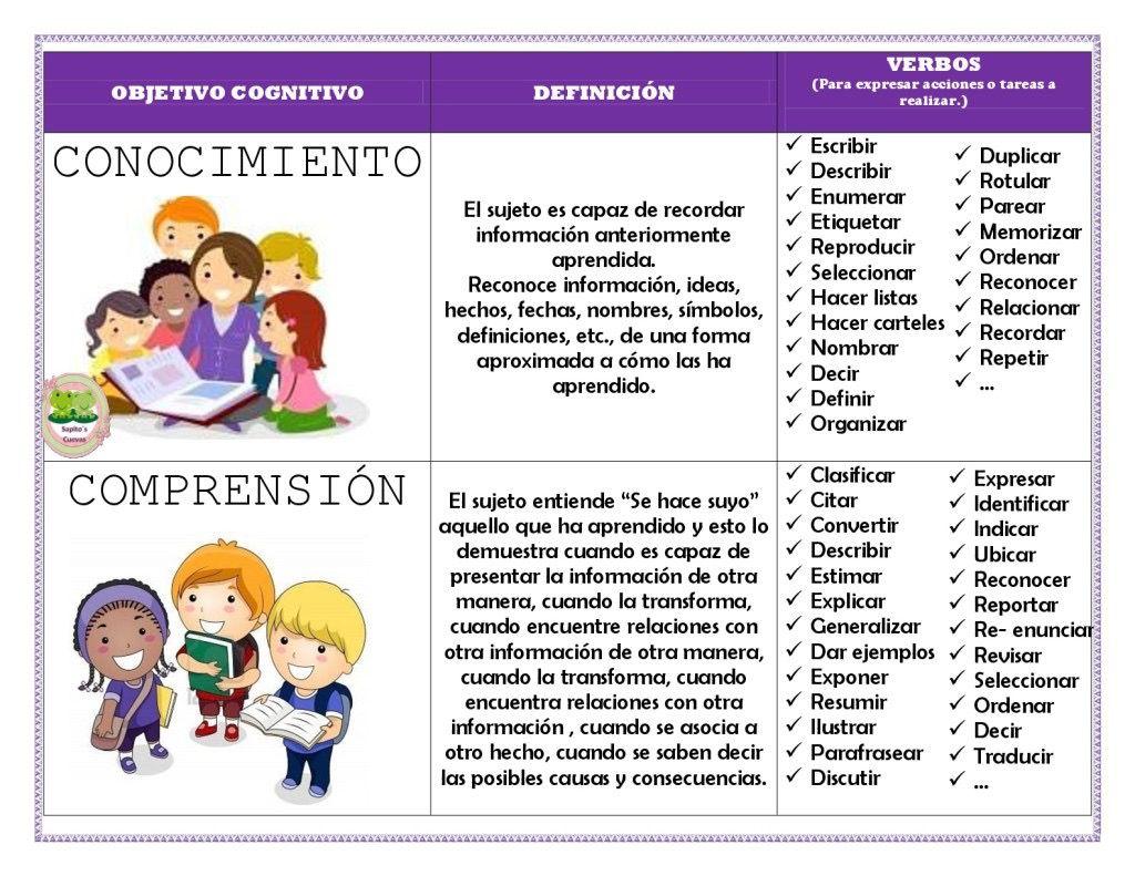 Pin De Contdeteresa En Taxonomía De Bloom Taxonomía De Bloom Taxonomia Lectura De Comprensión