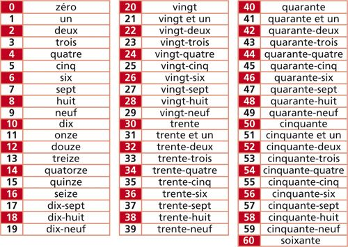Numeros En Frances Del 1 Al 1000 Resultados De Yahoo Espana En La Busqueda De Clases De Frances Unas Francesas Aprender Frances