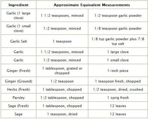 cups to grams conversion chart - Yahoo Search Results Charts