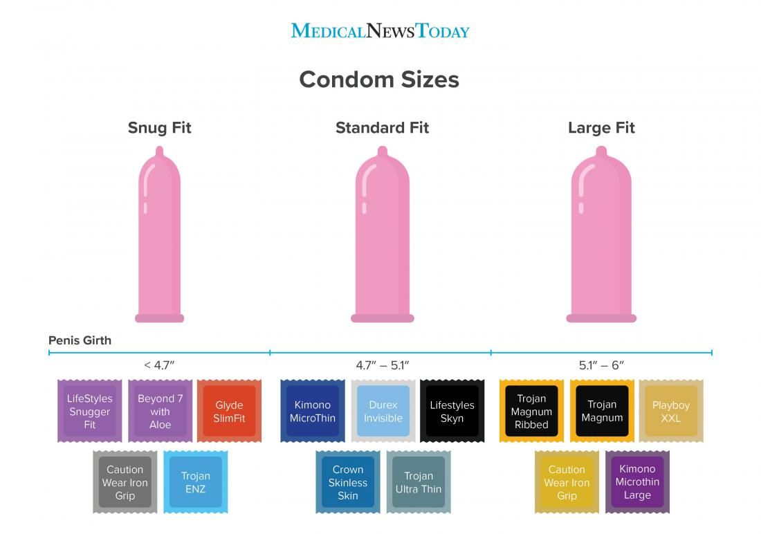 Best fit condom size calculator