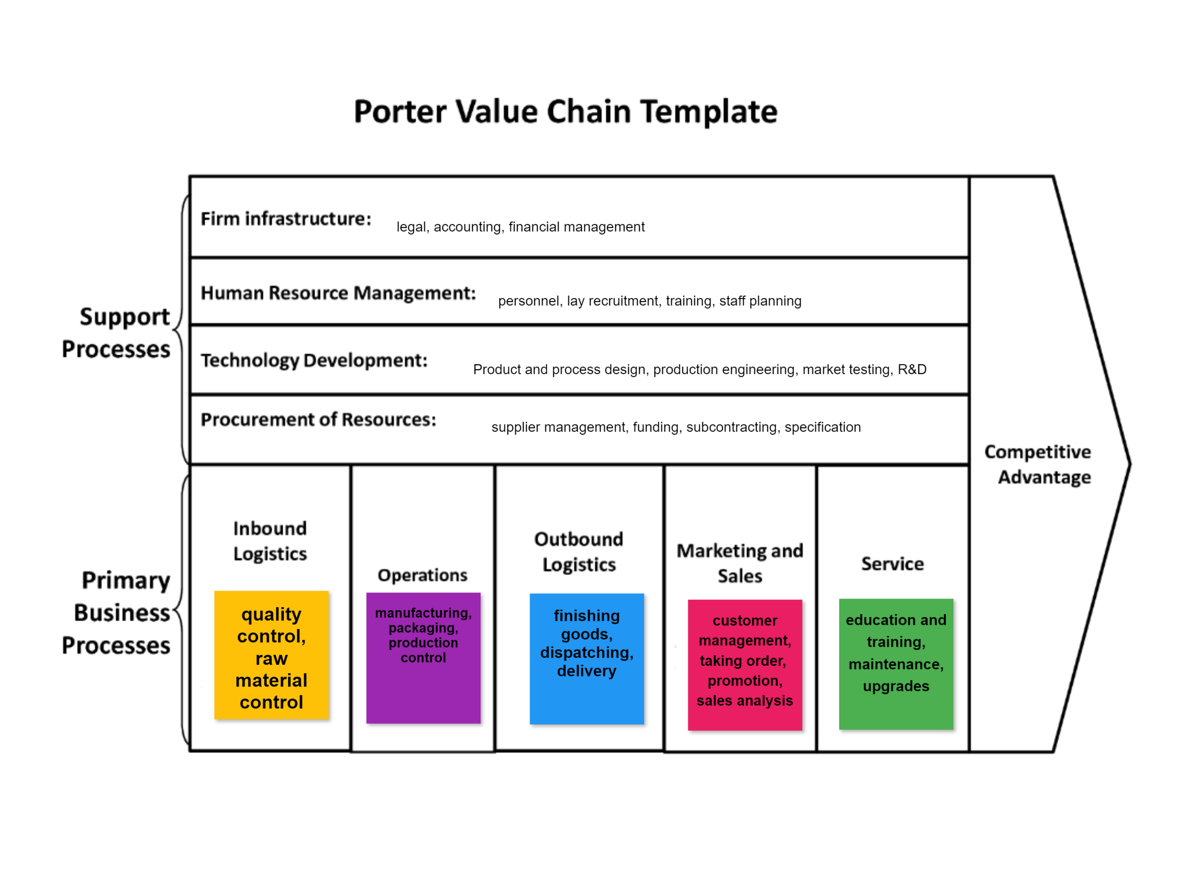 Ux Design Value Chain Template With An Example Click It And Create Your Own With An Interacti Financial Management Human Resource Management Planning Process