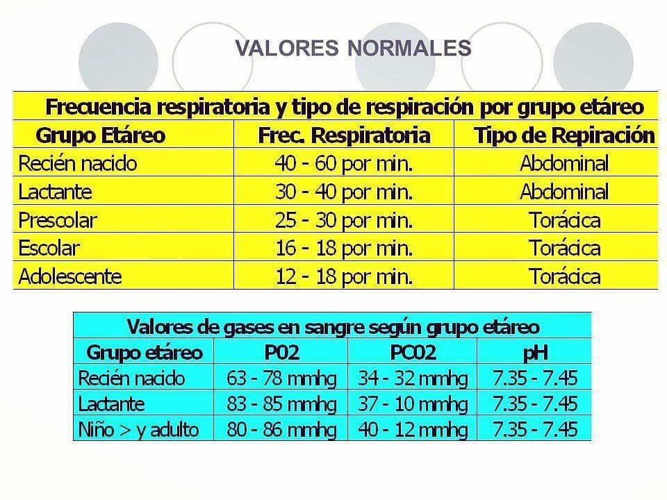 Valor normal frecuencia cardiaca en niños