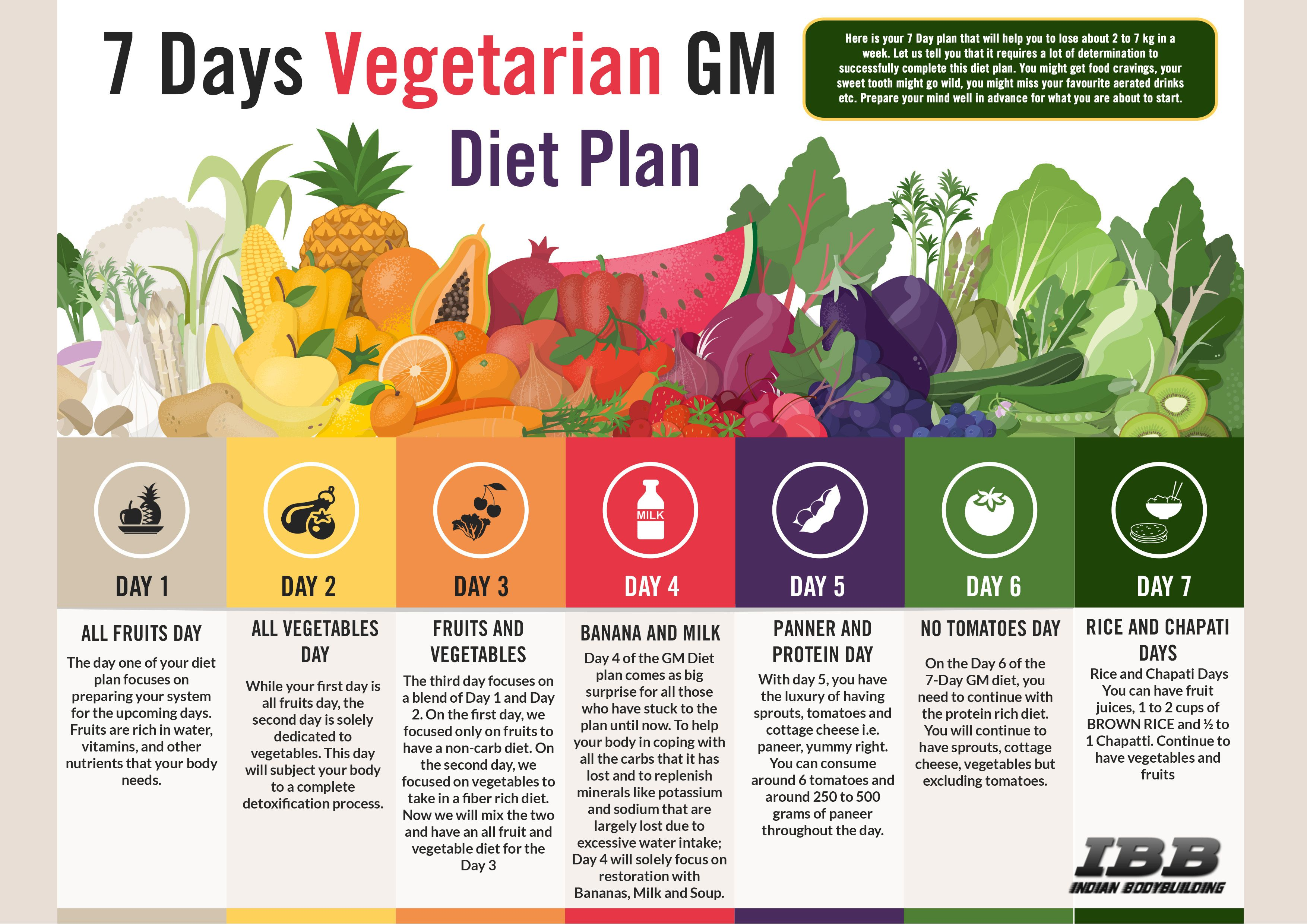 7 day diet plan for weight loss indian vegetarian