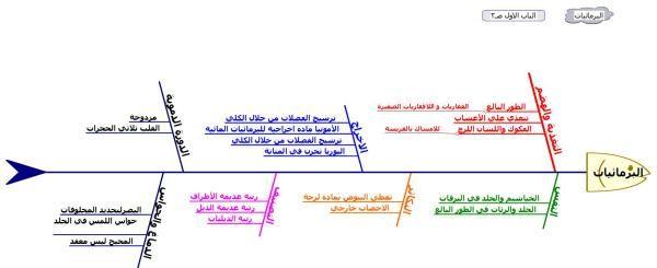 خرائط المفاهيم Chart Line Chart Diagram