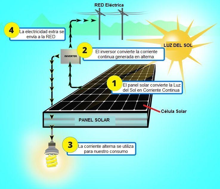 Paneles Solares Funcionamiento Tipos Usos Celdas Paneles Solares Funcionamiento Paneles Solares Sistema De Energia Solar