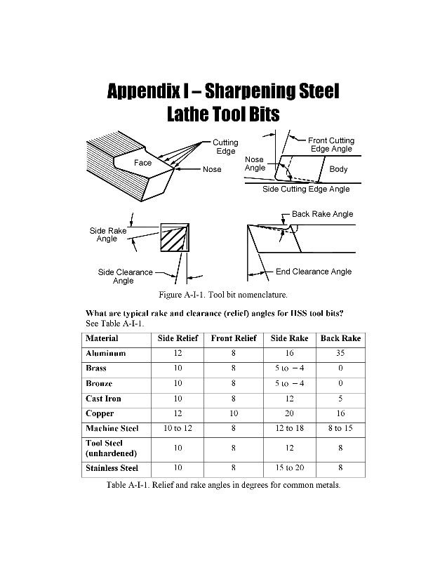 Cutting tools Shop Talk Pinterest Cuttings, Lathe and Metals - mph resume