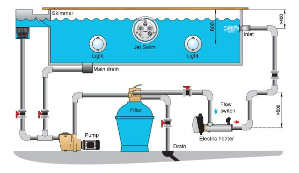 Swimming Pool Schematic Heat Exchanger Electric Heater Heat Pump Swimming Pool Plumbing Swimming Pools Swimming Pool Construction