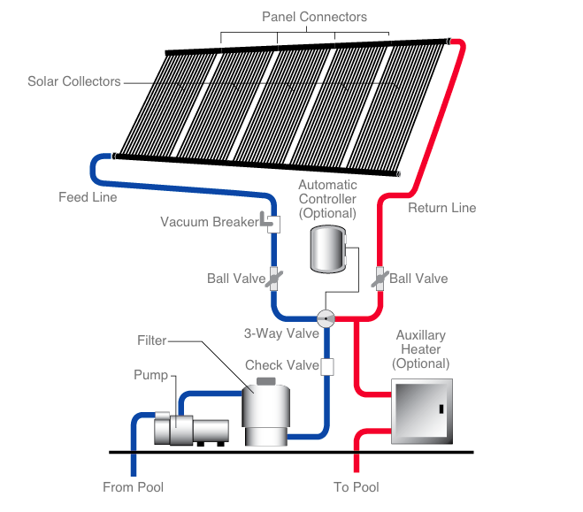 How Does The Heliocol Pool Solar Heater Work Solar Pool