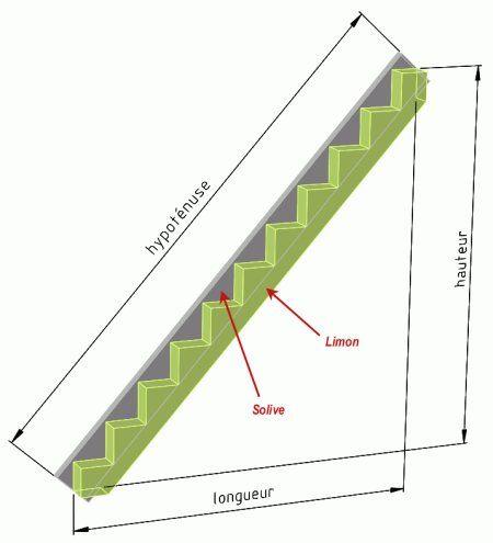 I mage du calcul de la longueur du limon d 39 un escalier for Longueur d un court de tennis