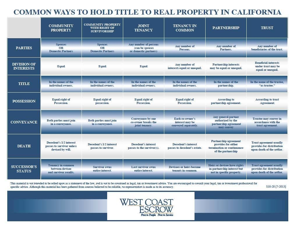 Common ways to hold title to real property in california