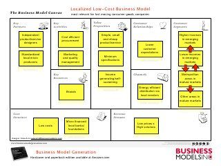 1 Localized Low Cost Business Model 2 One Off Experience