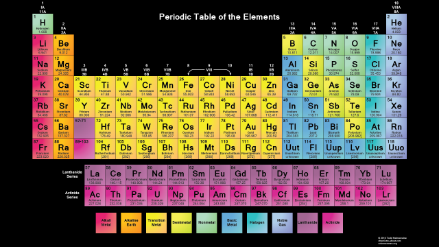 Printable Periodic Tables (PDF) Periodic table of the