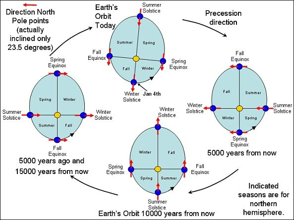 Everything You Need To Know About Earth S Orbit And Climate Change