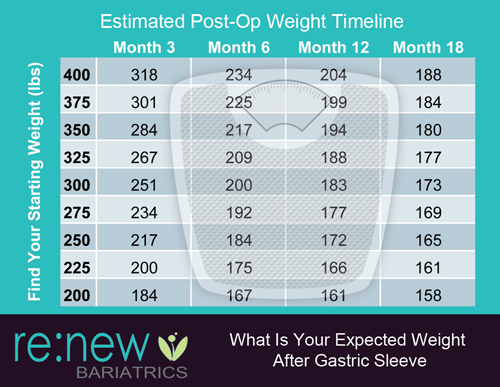 Learn The Expected Weight Loss Ewl Of The Gastric Sleeve Procedure