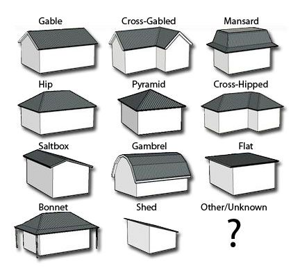 Types Of Rooflines Current Roof Style View Examples