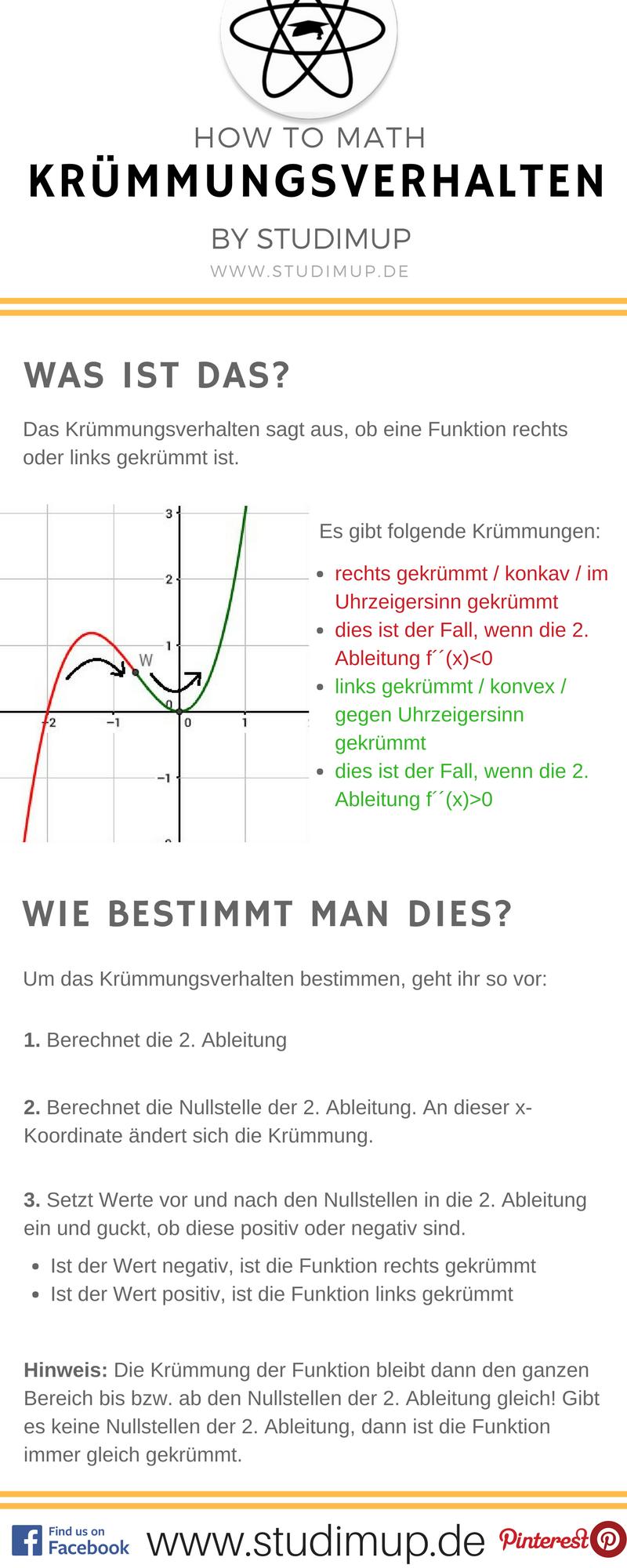 Mathe Spickzettel zum Krümmungsverhalten von Funktionen. Studimup ...