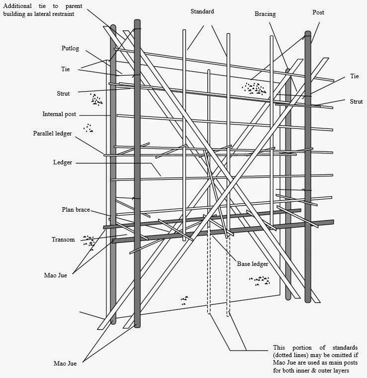 Ropes and Poles: Bamboo Scaffolding- government guidelines