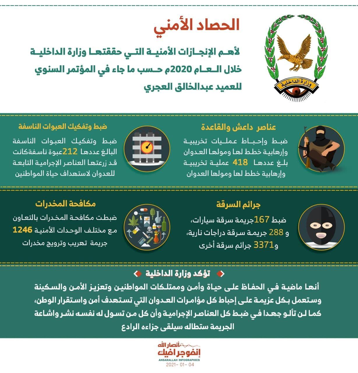 الداخلية تكشف عن إنجازاتها خلال 2020 In 2021 Yemen