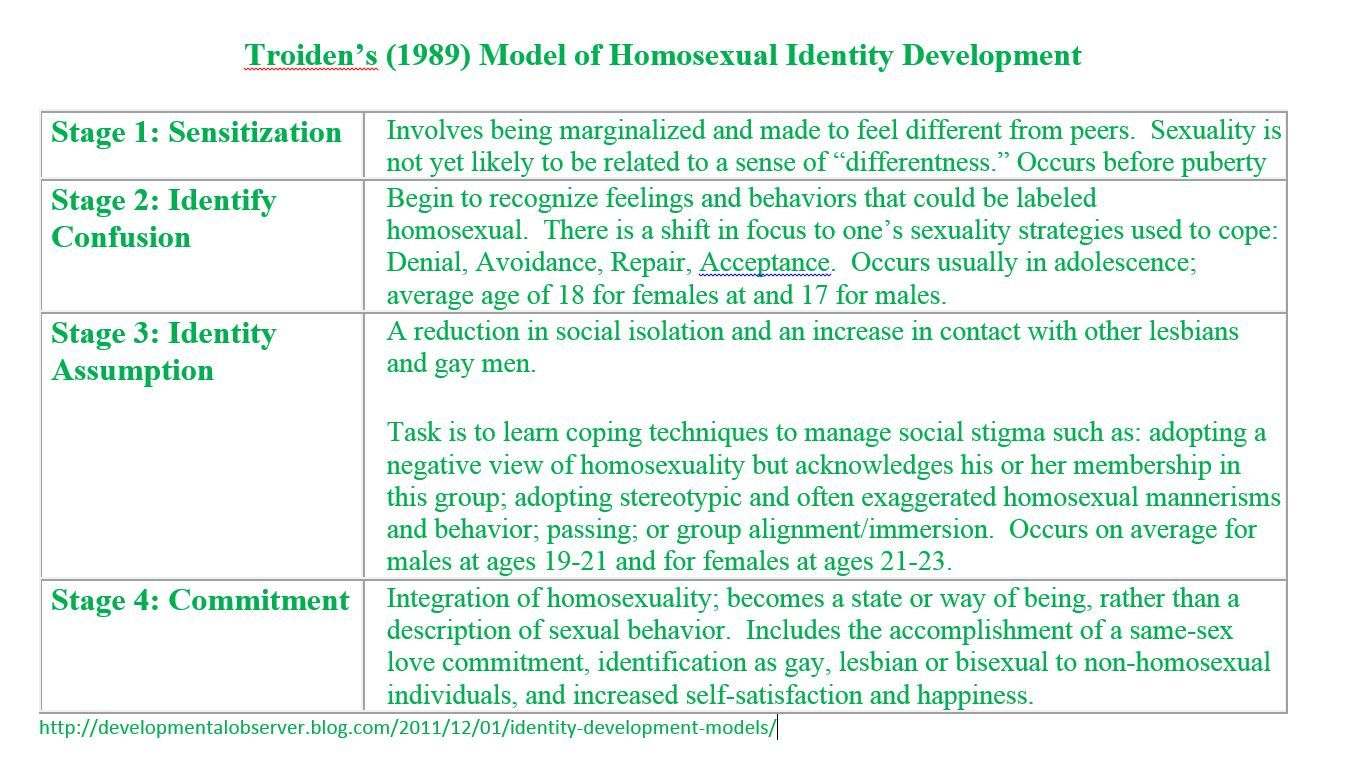 Troidens model homosexual identities