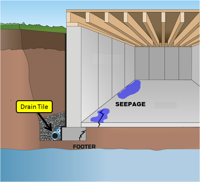Drain Tile   Perforated Pipe Surrounded By Granular Fill Used To Release Hydrostatic Pressure