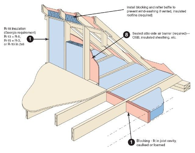 Image Result For How Does A Wood Stud Wall Connect To The Wood Rafters Slope In Attic Interior Wall Insulation Glass Doors Interior Insulation
