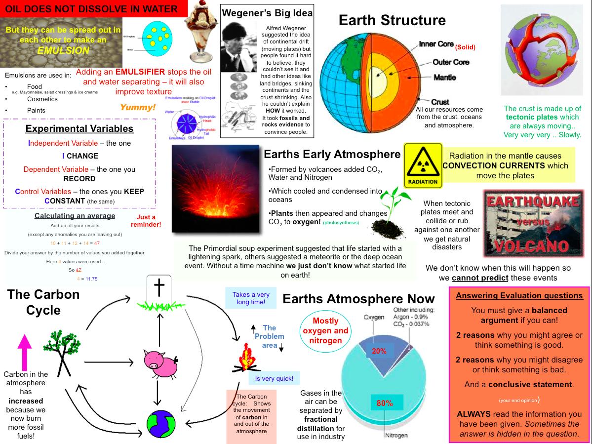 Carbon dating gcses AQA